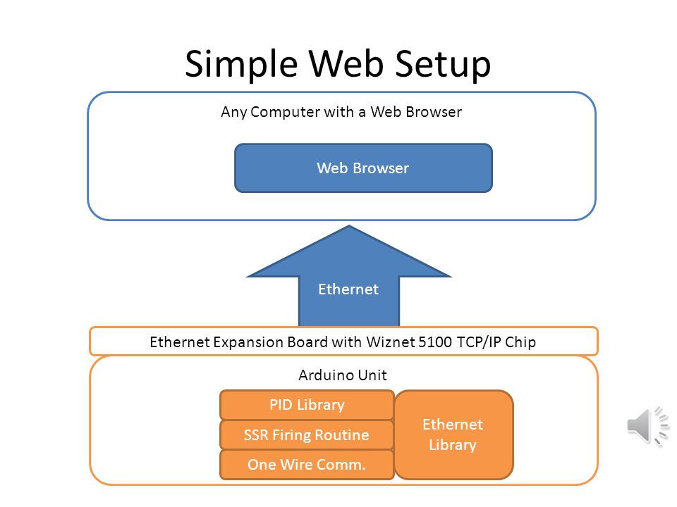 Simple Web Setup Any Computer with a Web Browser Web Browser Ethernet