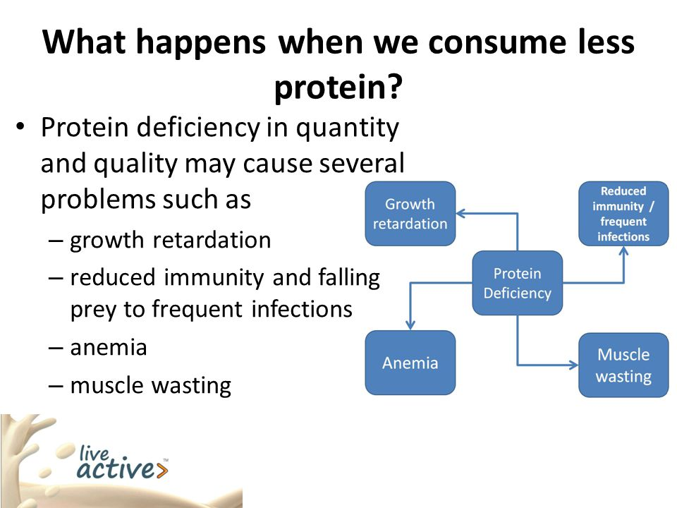 What happens when we consume less protein