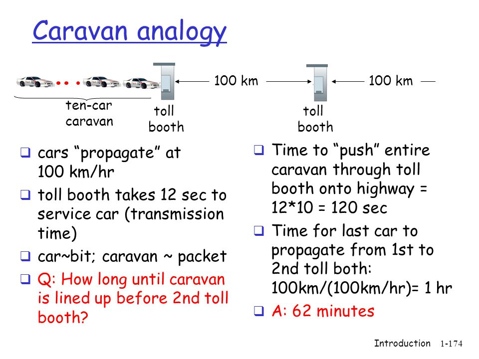 Caravan analogy toll. booth. ten-car. caravan. 100 km. cars propagate at 100 km/hr.