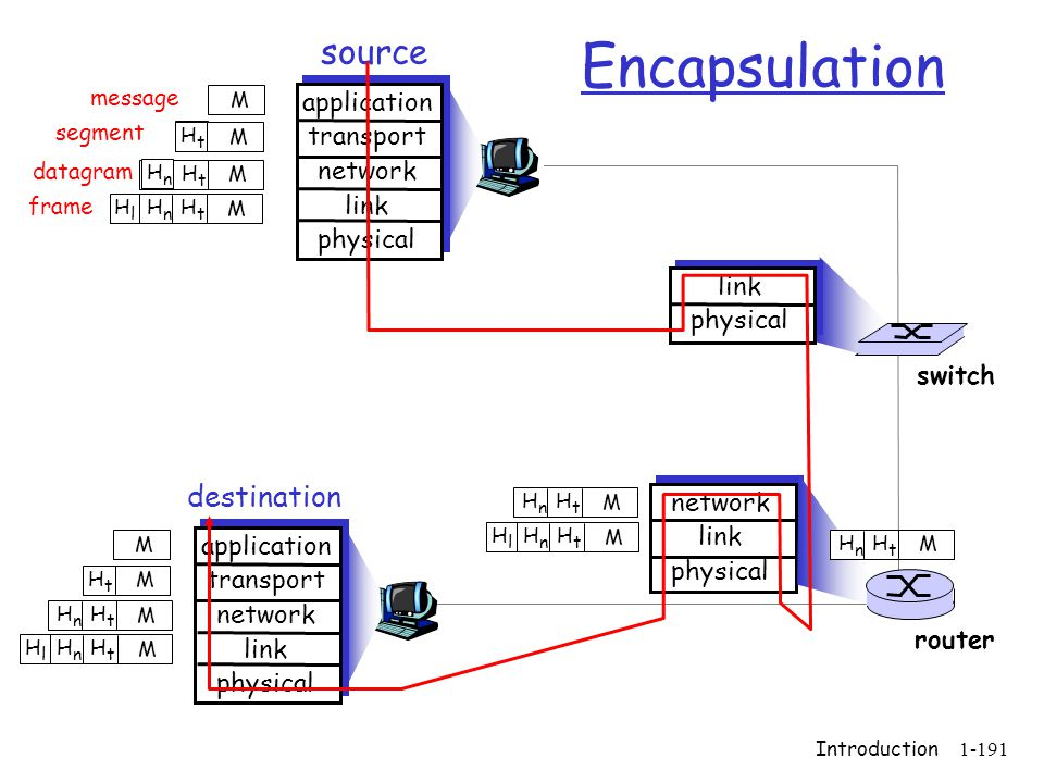 Encapsulation source destination application transport network link