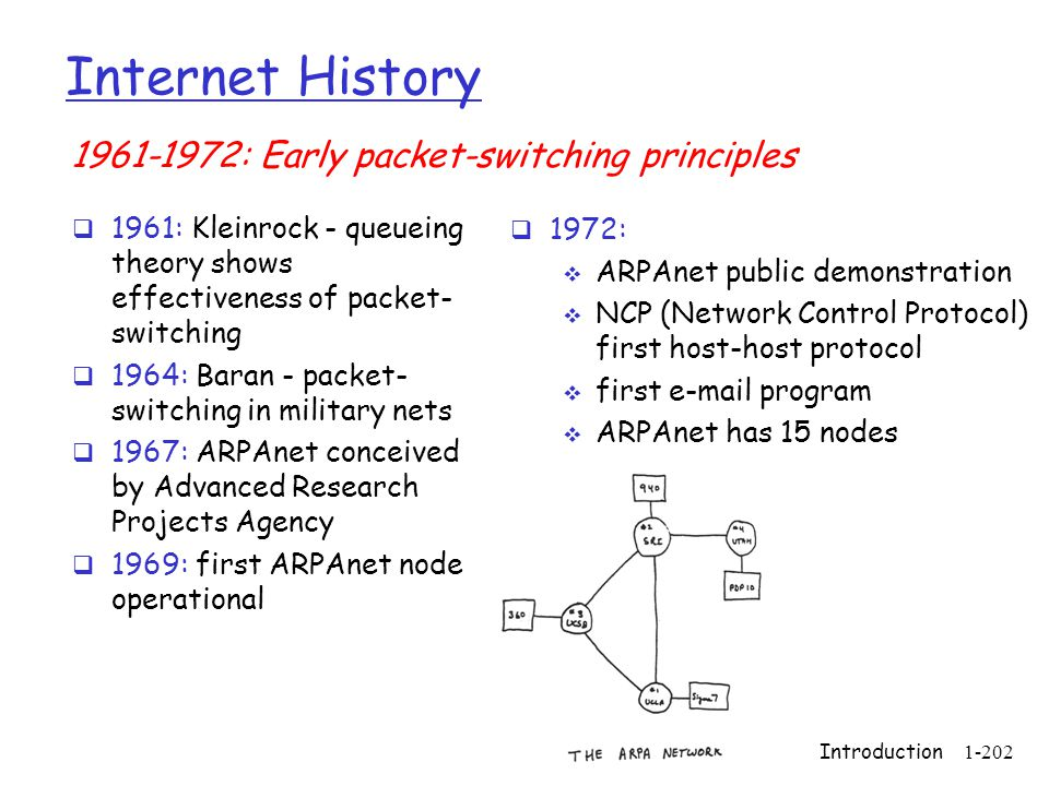 Internet History 1961-1972: Early packet-switching principles