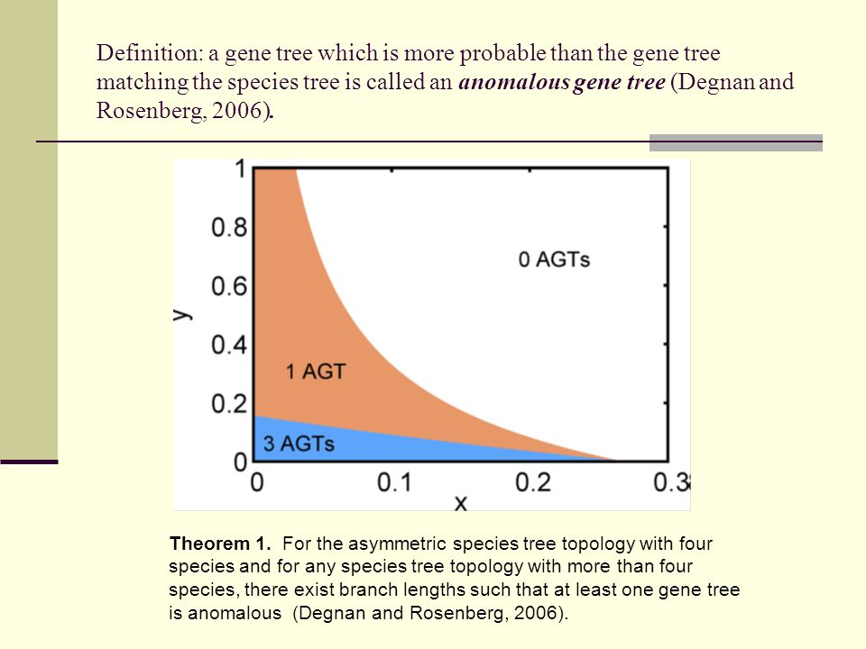 Definition: a gene tree which is more probable than the gene tree matching the species tree is called an anomalous gene tree (Degnan and Rosenberg, 2006).