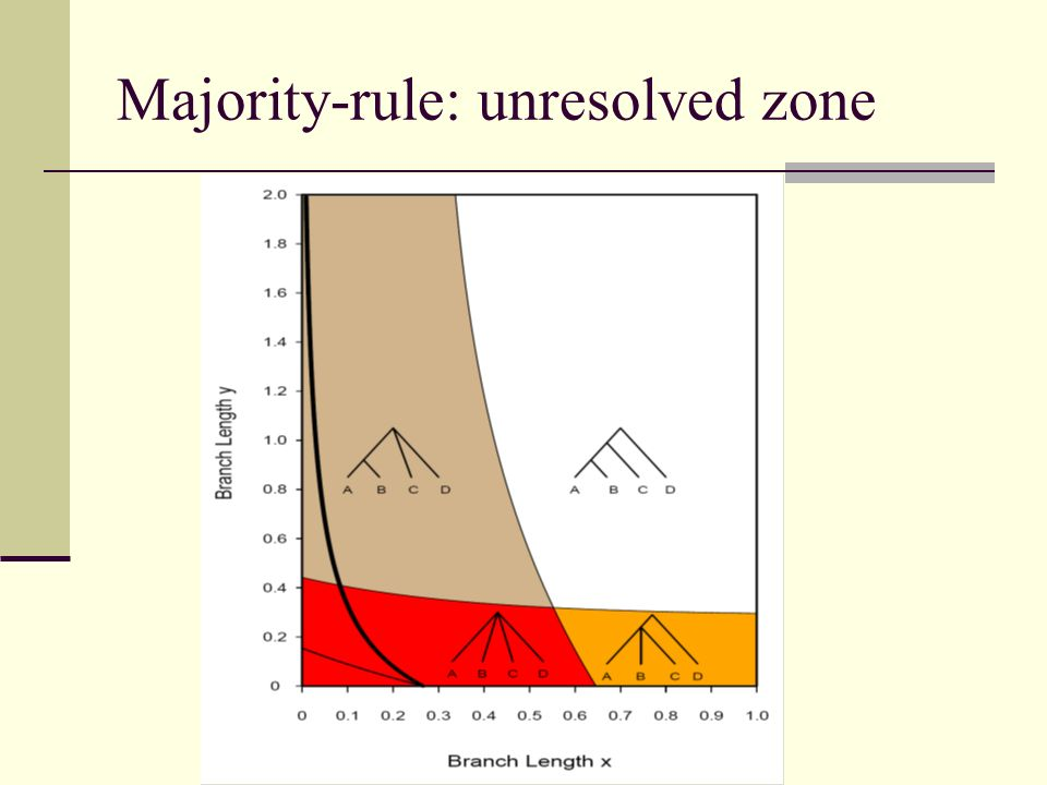 Majority-rule: unresolved zone