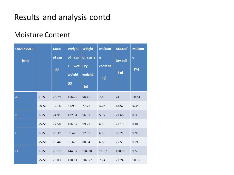 Results and analysis contd