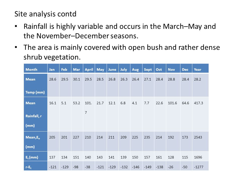 Site analysis contd Rainfall is highly variable and occurs in the March–May and the November–December seasons.