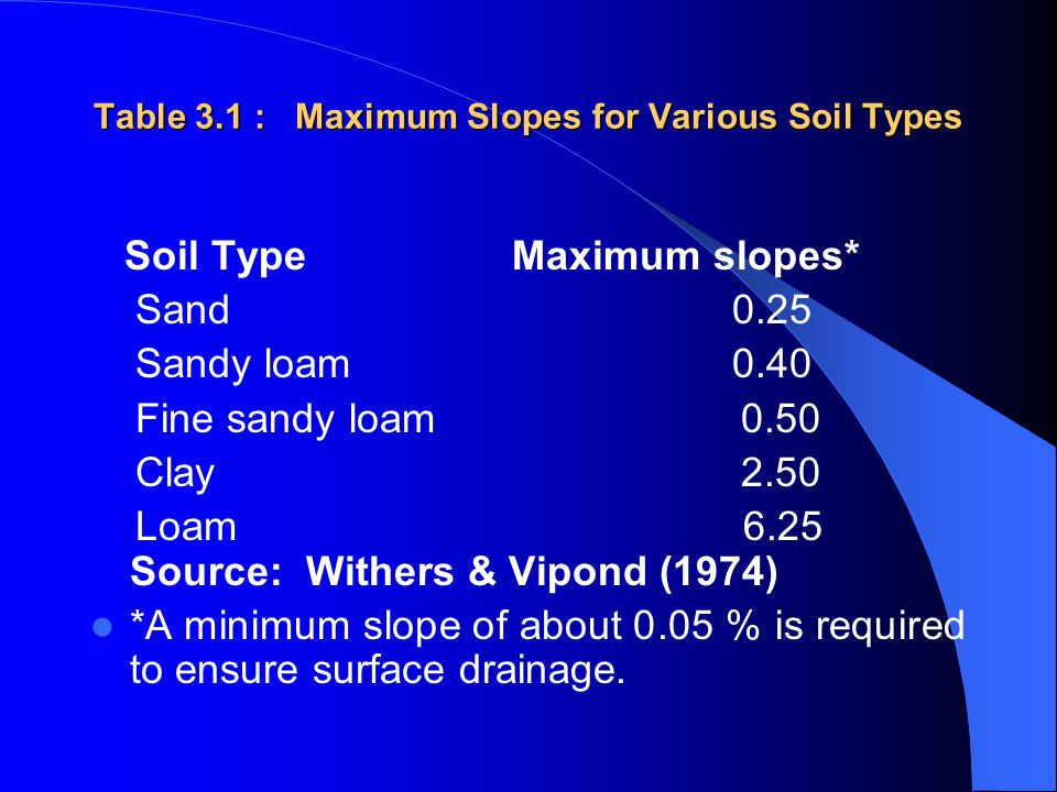 Table 3.1 : Maximum Slopes for Various Soil Types