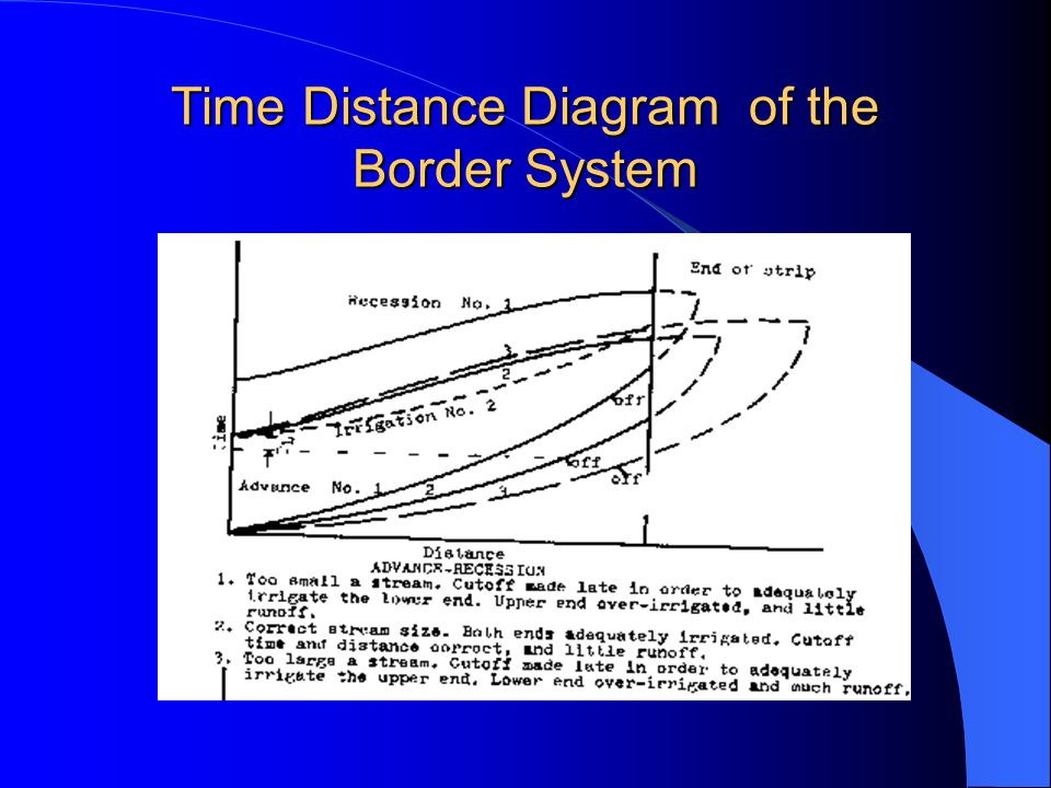 Time Distance Diagram of the Border System