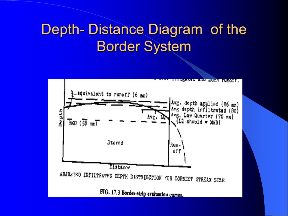 Depth- Distance Diagram of the Border System