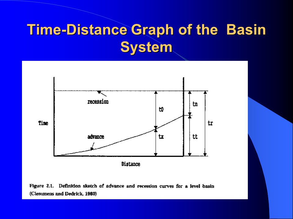 Time-Distance Graph of the Basin System