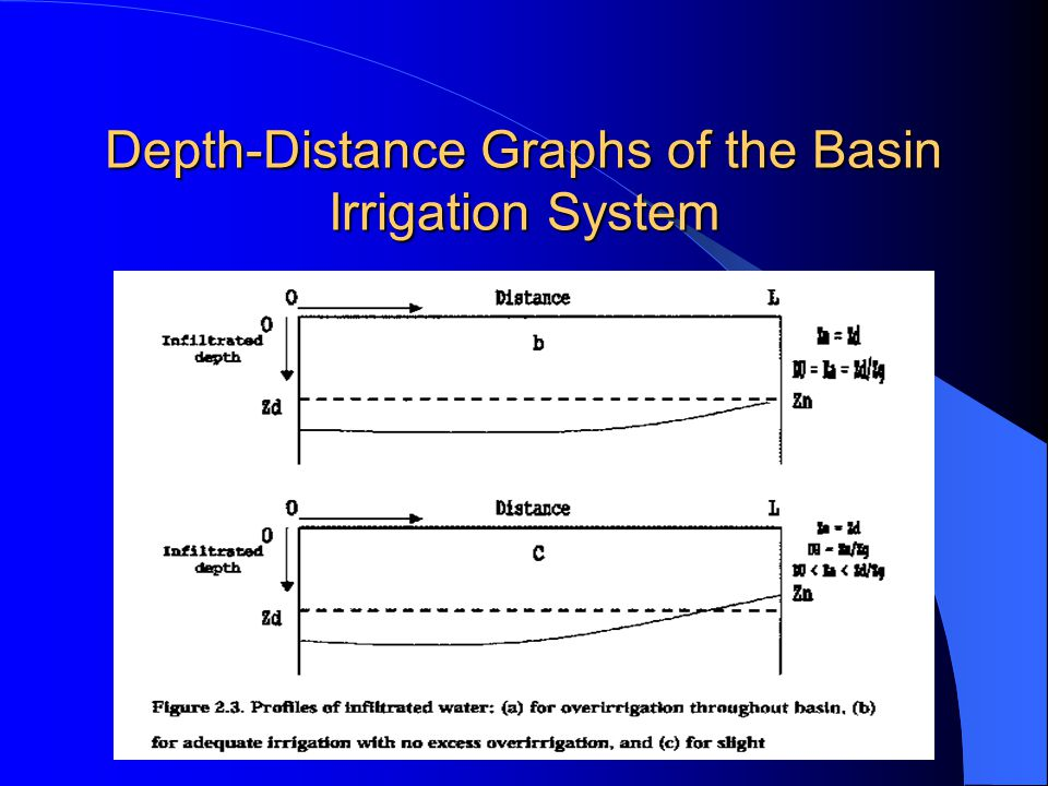 Depth-Distance Graphs of the Basin Irrigation System