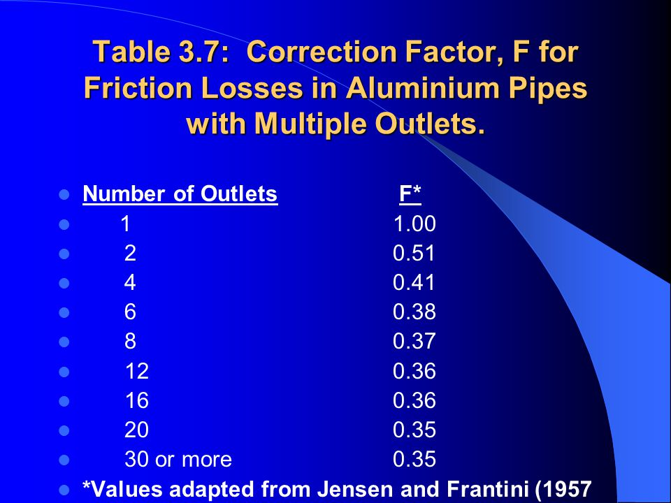 Table 3.7: Correction Factor, F for Friction Losses in Aluminium Pipes with Multiple Outlets.