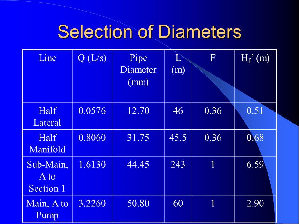 Selection of Diameters