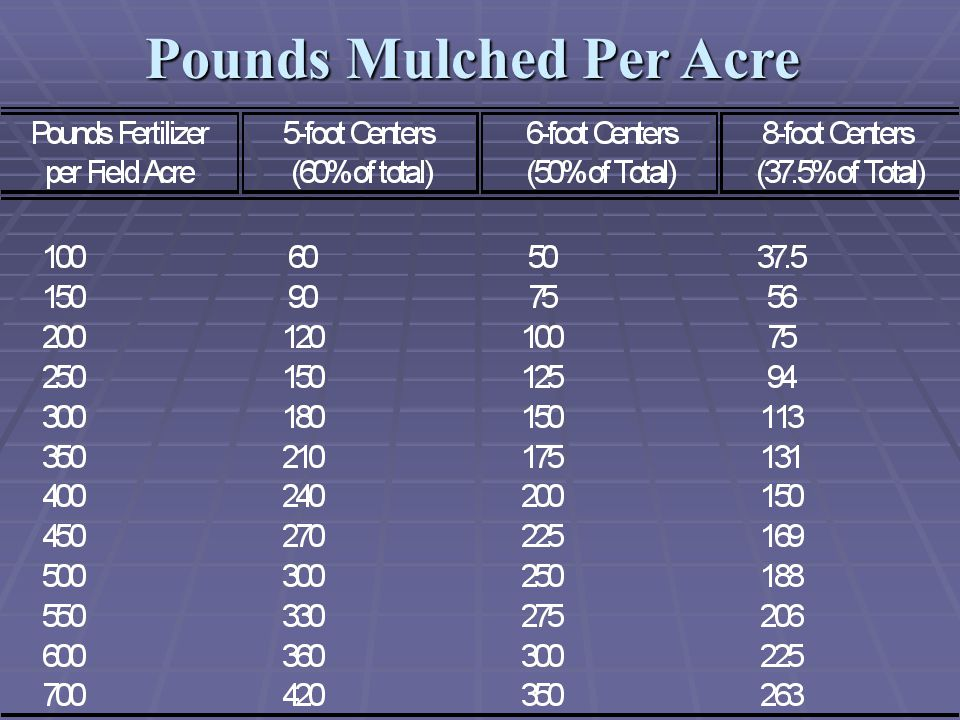 Pounds Mulched Per Acre