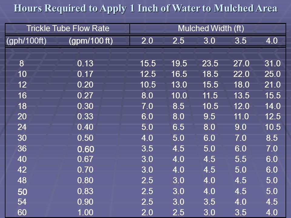 Hours Required to Apply 1 Inch of Water to Mulched Area