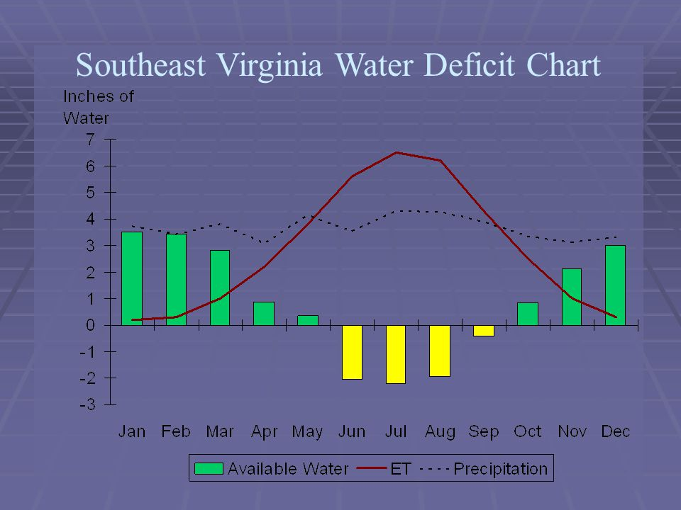 Southeast Virginia Water Deficit Chart