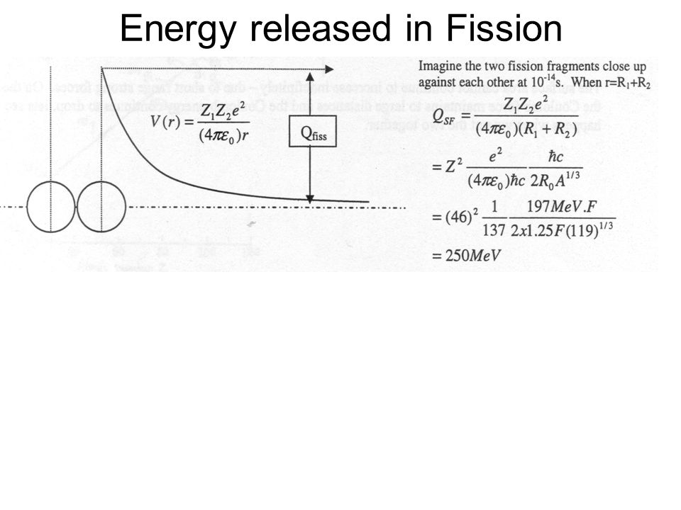 Energy released in Fission
