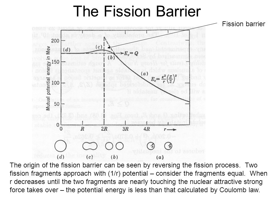 The Fission Barrier Fission barrier