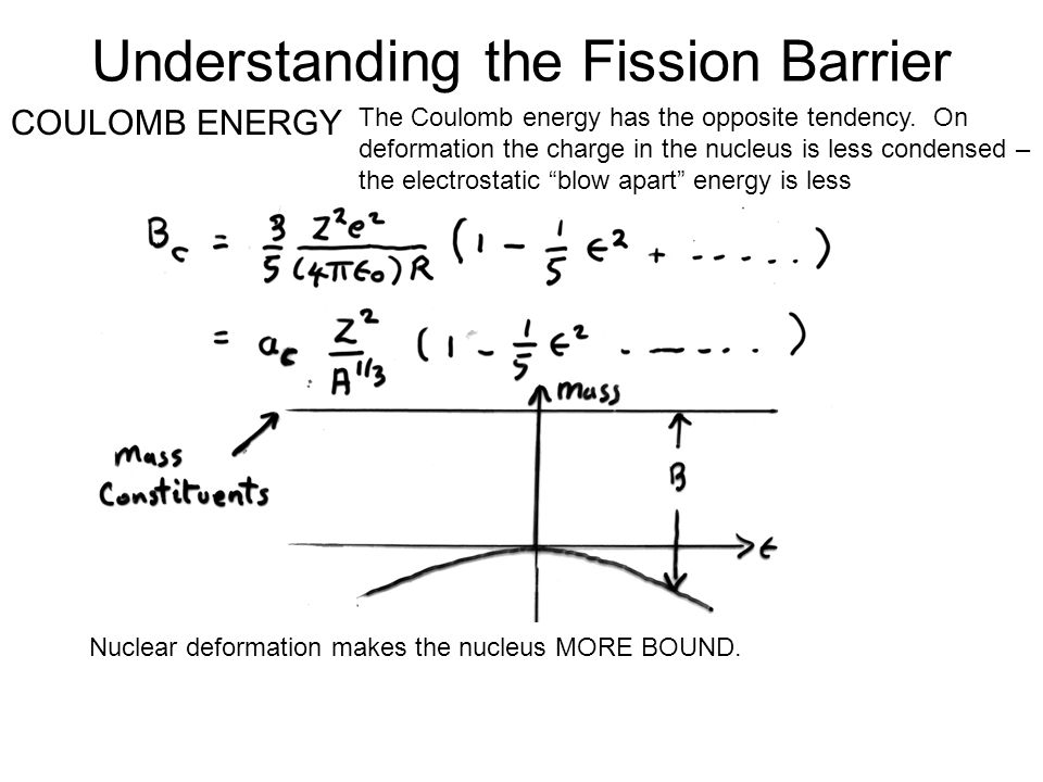 Understanding the Fission Barrier