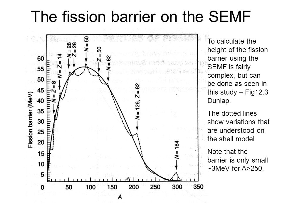 The fission barrier on the SEMF