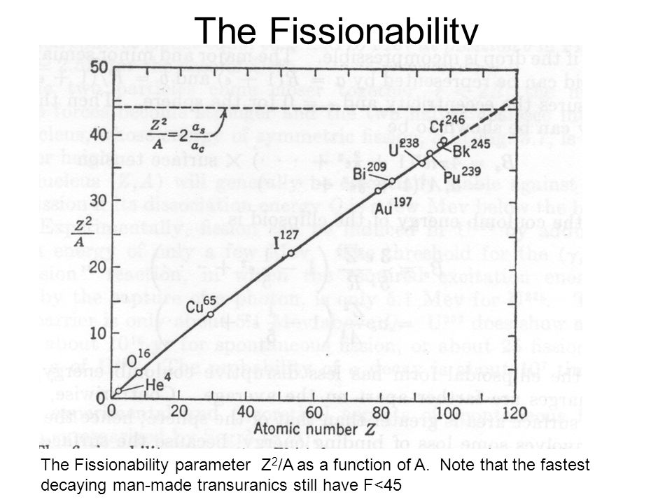 The Fissionability The Fissionability parameter Z2/A as a function of A.