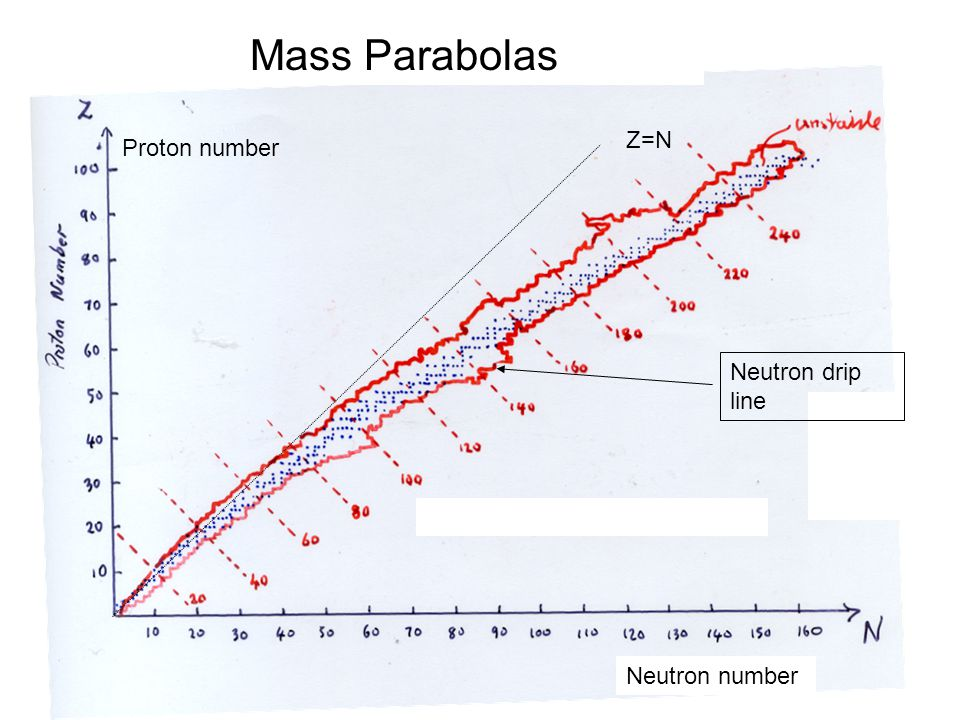 Mass Parabolas Z=N Proton number Neutron drip line Neutron number
