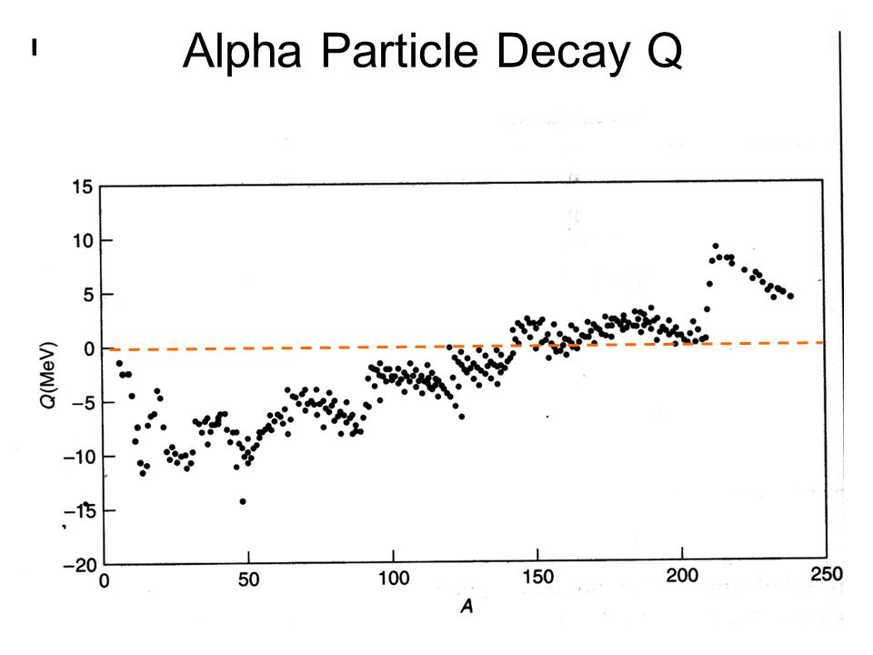 Alpha Particle Decay Q