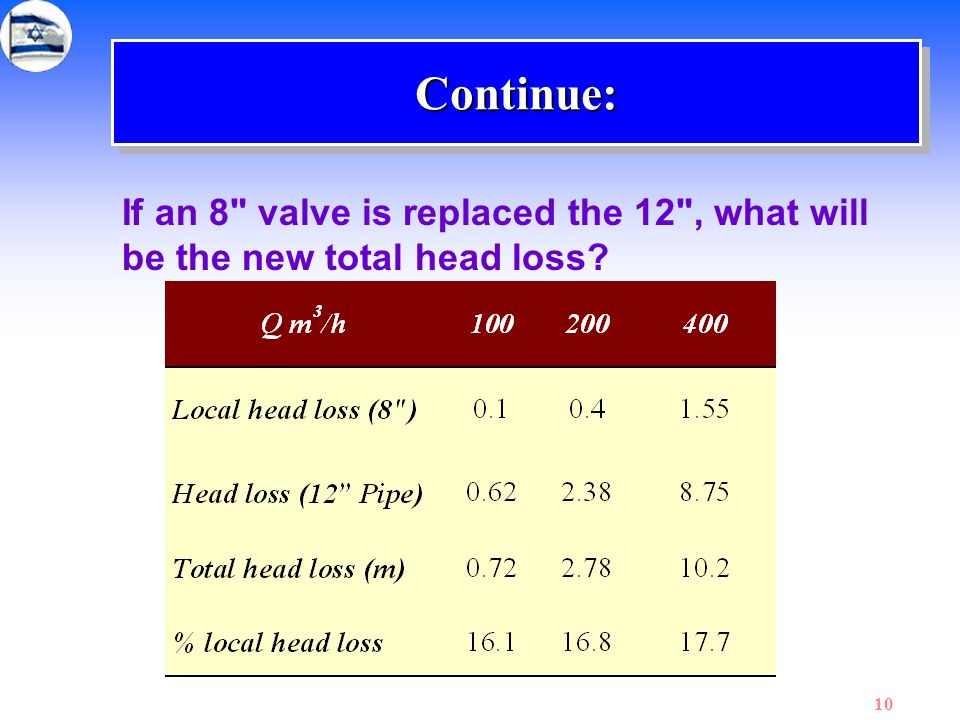 Continue: If an 8 valve is replaced the 12 , what will be the new total head loss