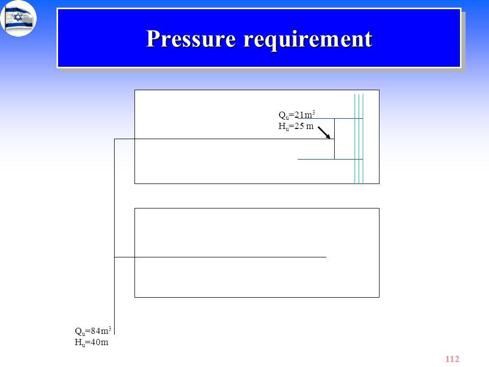 Pressure requirement Qu=21m3 Hu=25 m Qu=84m3 Hu=40m