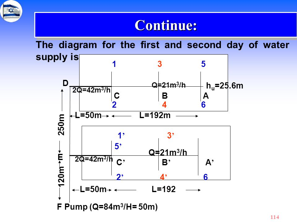 Continue: The diagram for the first and second day of water supply is: 1 3 5. D. Q=21m3/h.