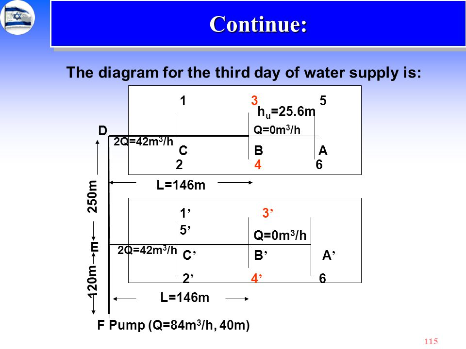 Continue: The diagram for the third day of water supply is: 1 3 5. hu=25.6m. D. Q=0m3/h.
