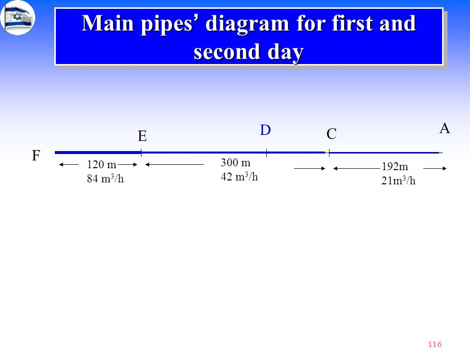 Main pipes' diagram for first and second day