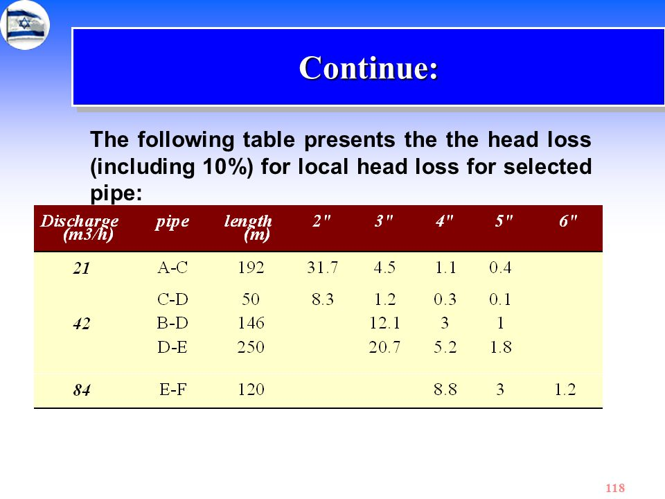 Continue: The following table presents the the head loss (including 10%) for local head loss for selected pipe: