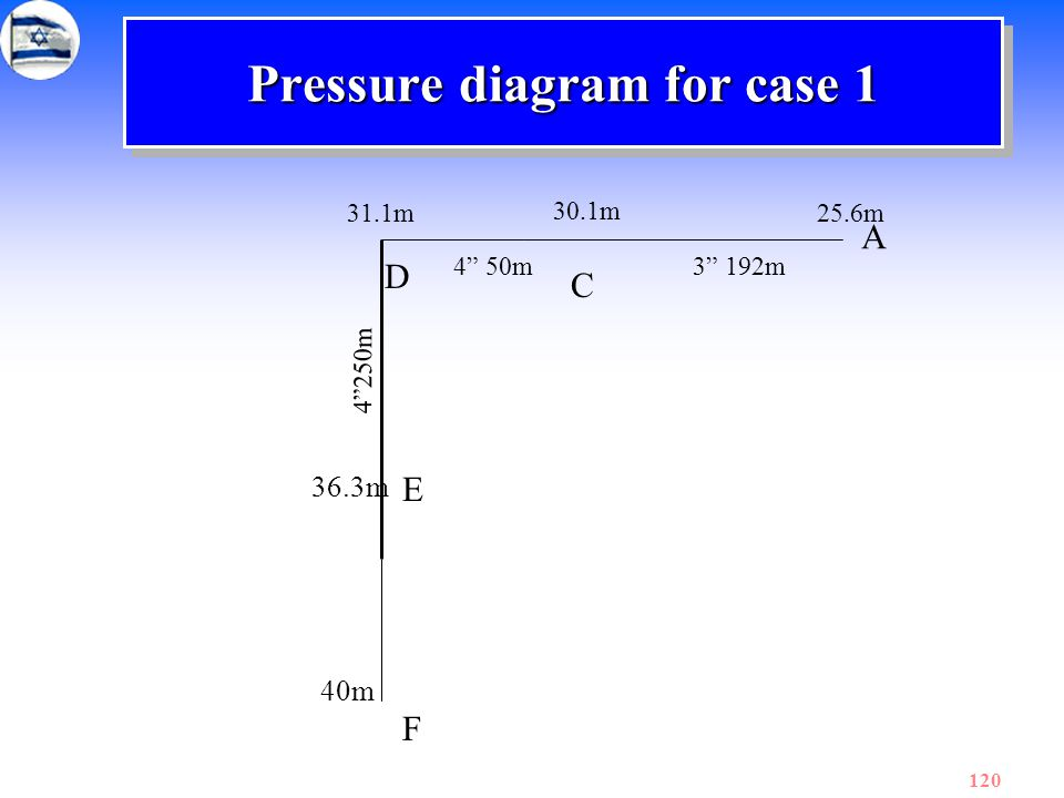 Pressure diagram for case 1
