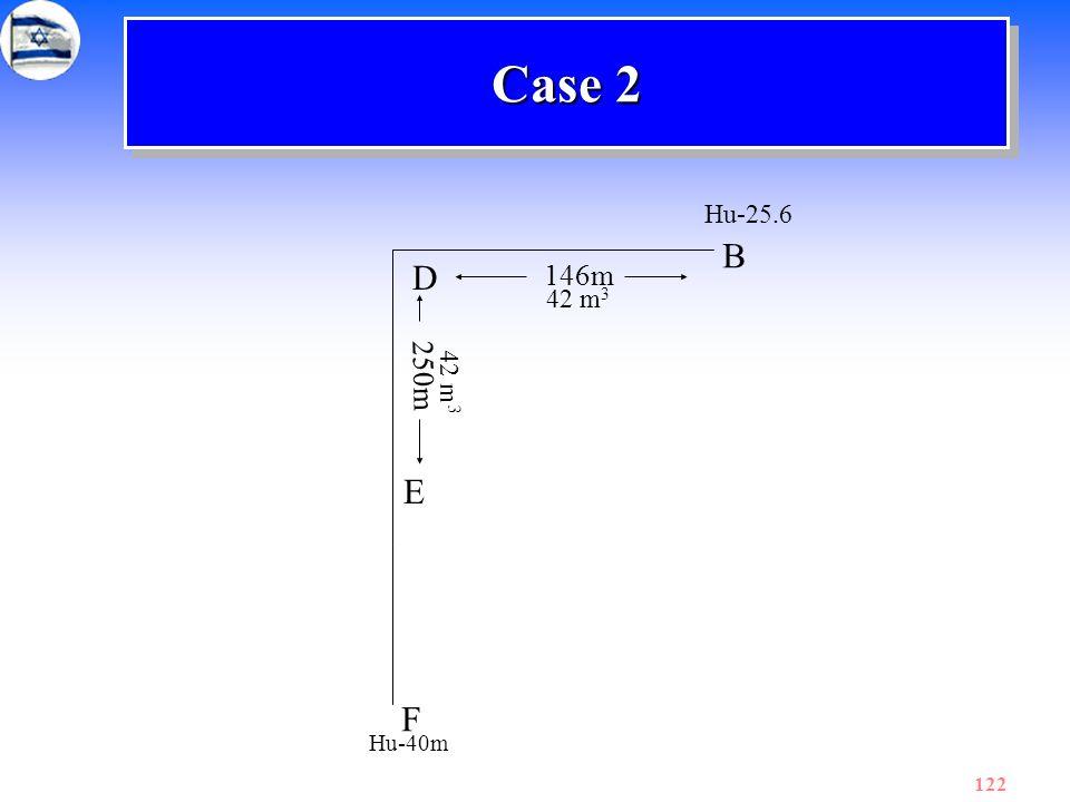 Case 2 Hu-25.6 B D 146m 42 m3 250m 42 m3 E F Hu-40m