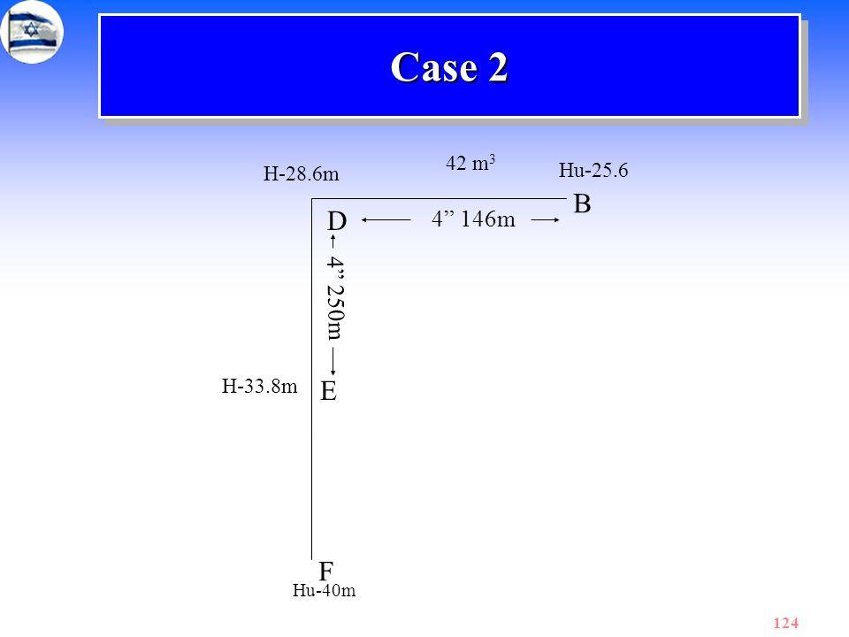 Case 2 42 m3 H-28.6m Hu-25.6 B D 4 146m 4 250m H-33.8m E F Hu-40m
