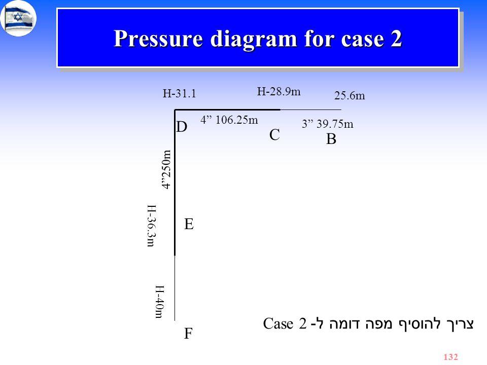 Pressure diagram for case 2