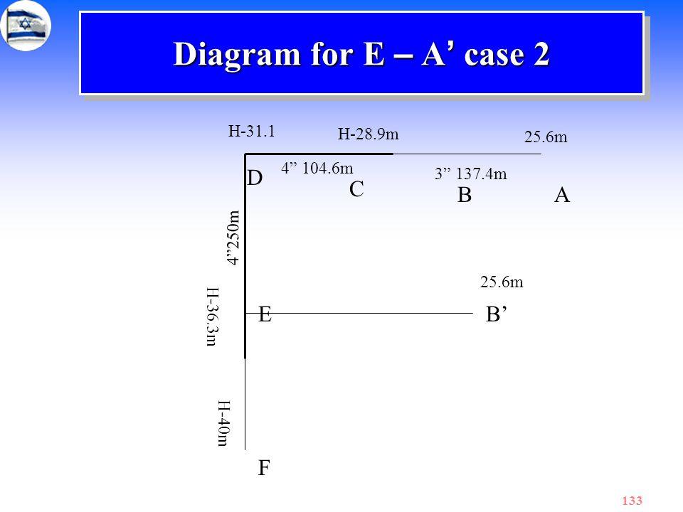 Diagram for E – A' case 2 D C B A E B' F H-31.1 H-28.9m 25.6m