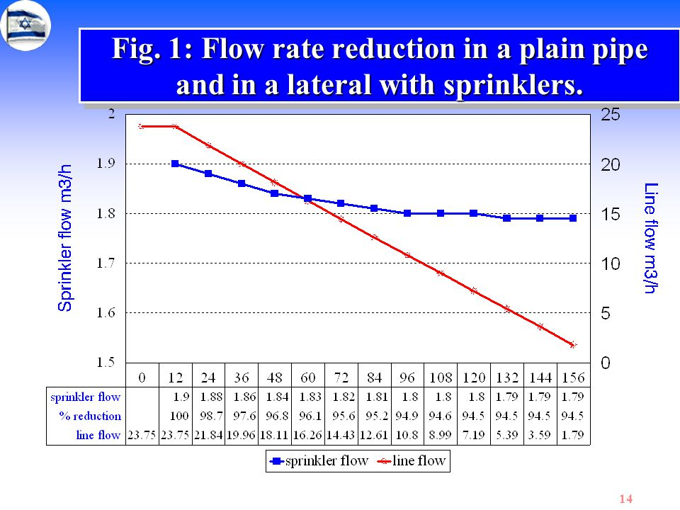 Fig. 1: Flow rate reduction in a plain pipe and in a lateral with sprinklers.