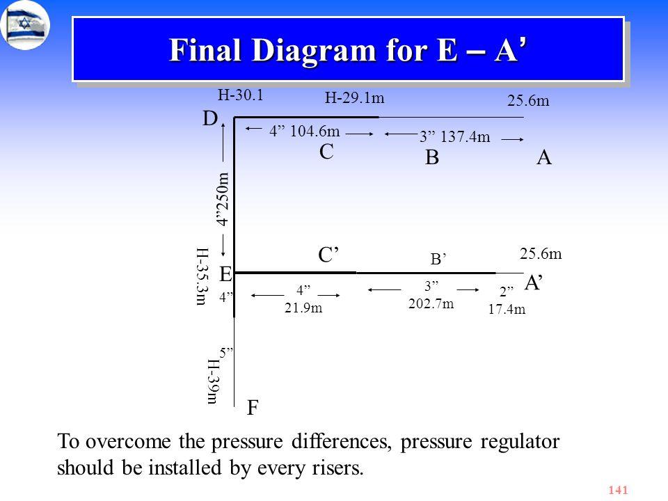 Final Diagram for E – A' D C B A C' E A' F