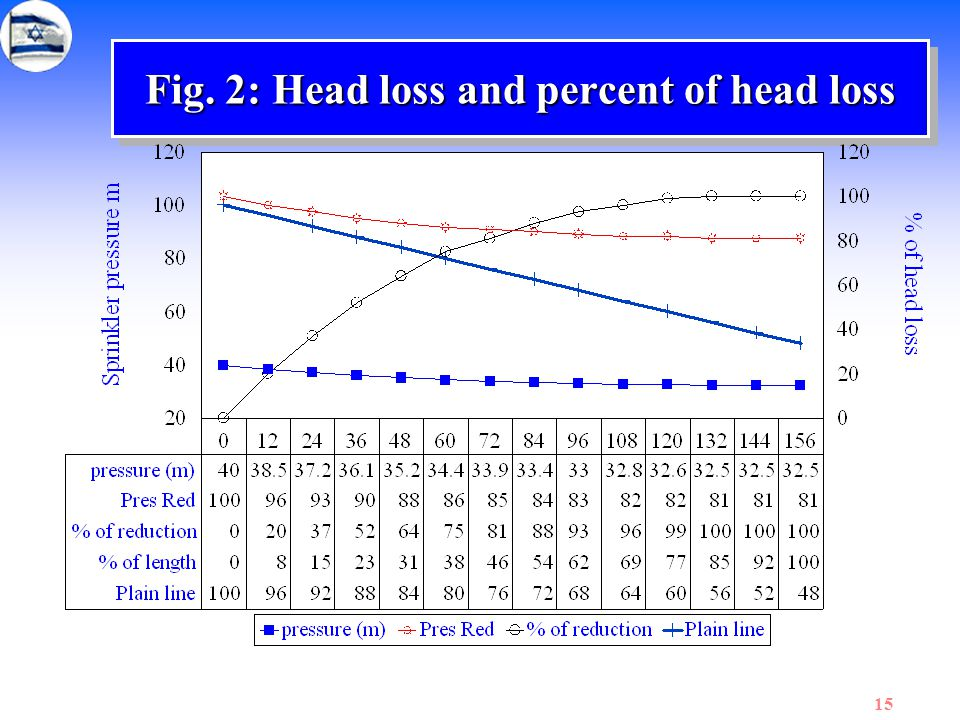 Fig. 2: Head loss and percent of head loss