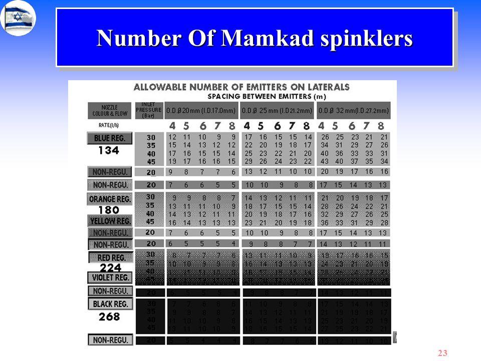 Number Of Mamkad spinklers