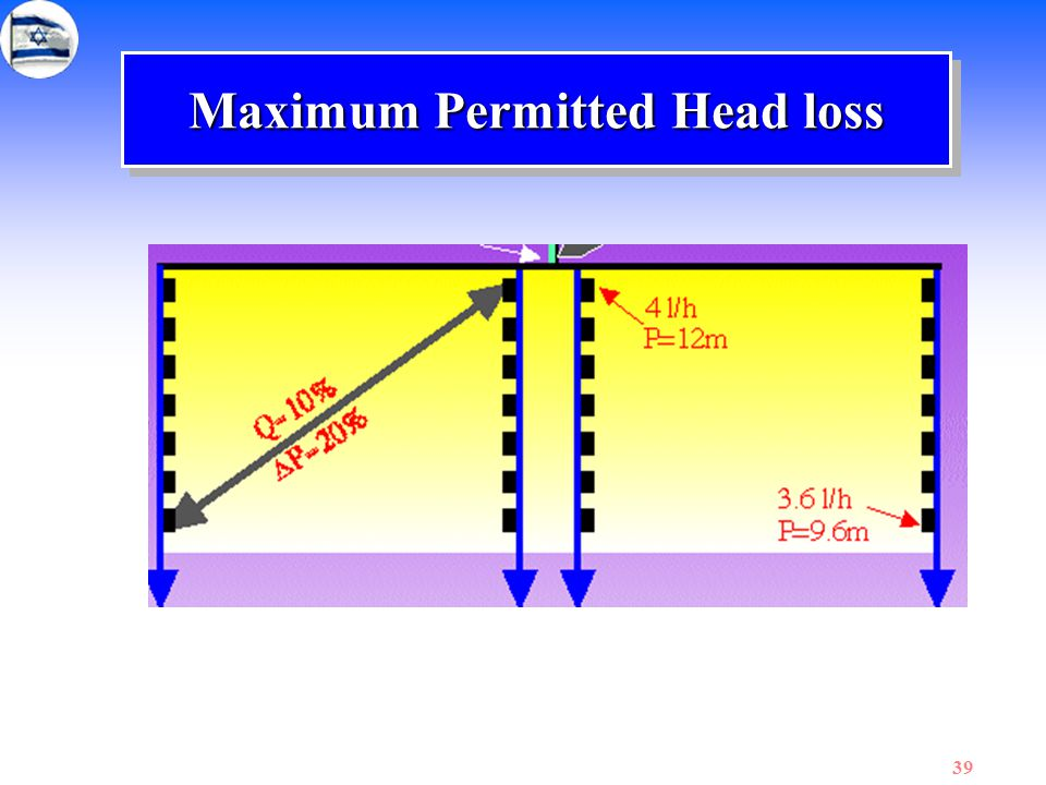 Maximum Permitted Head loss