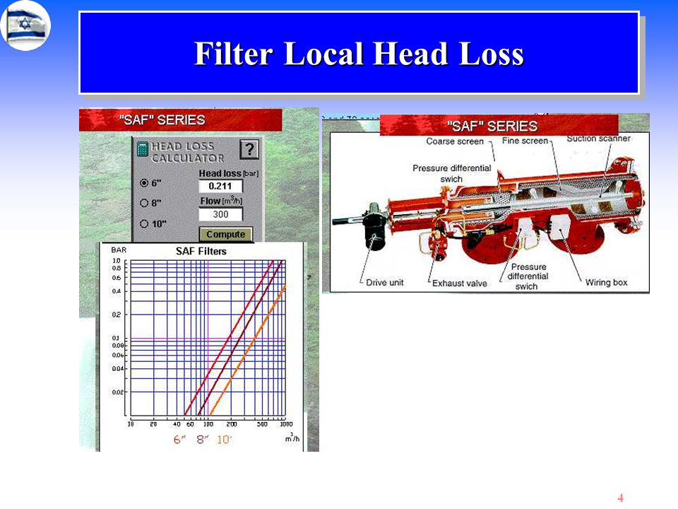 Filter Local Head Loss