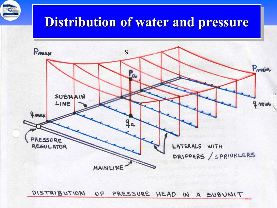 Distribution of water and pressure