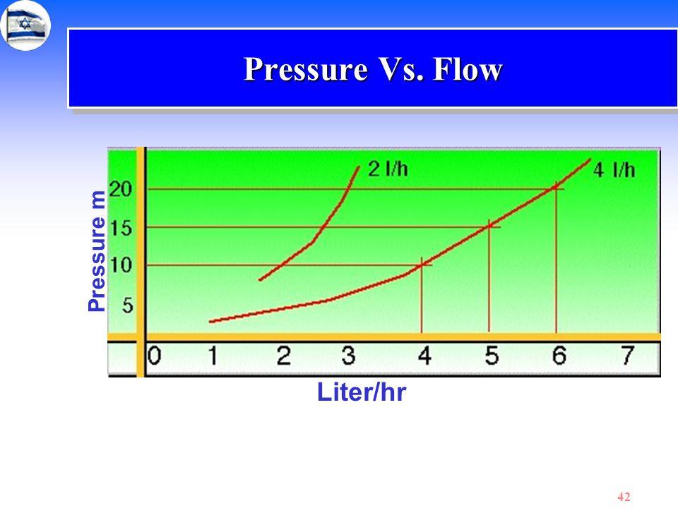Pressure Vs. Flow Pressure m Liter/hr