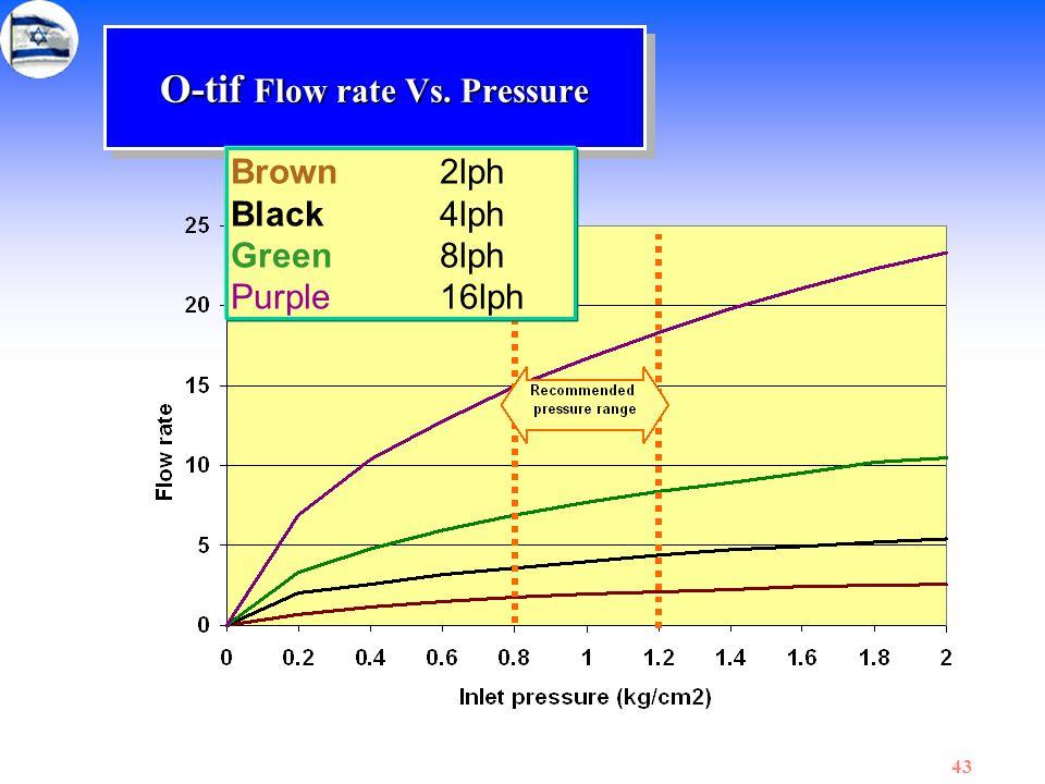 O-tif Flow rate Vs. Pressure