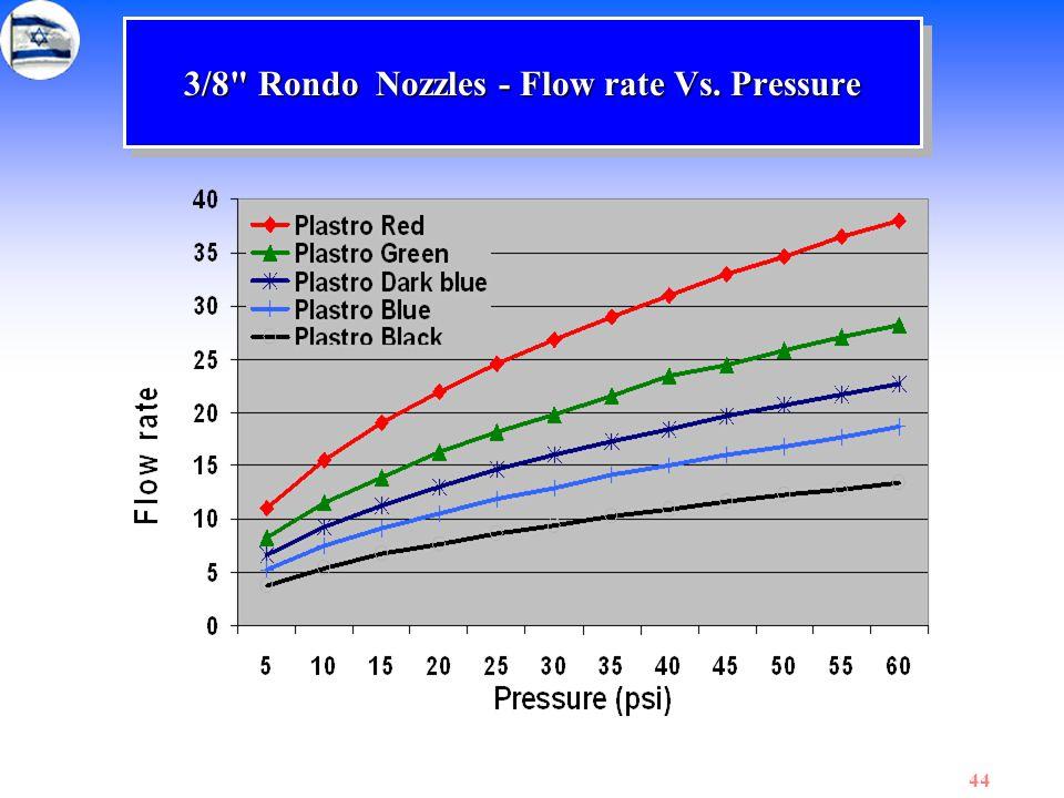 3/8 Rondo Nozzles - Flow rate Vs. Pressure