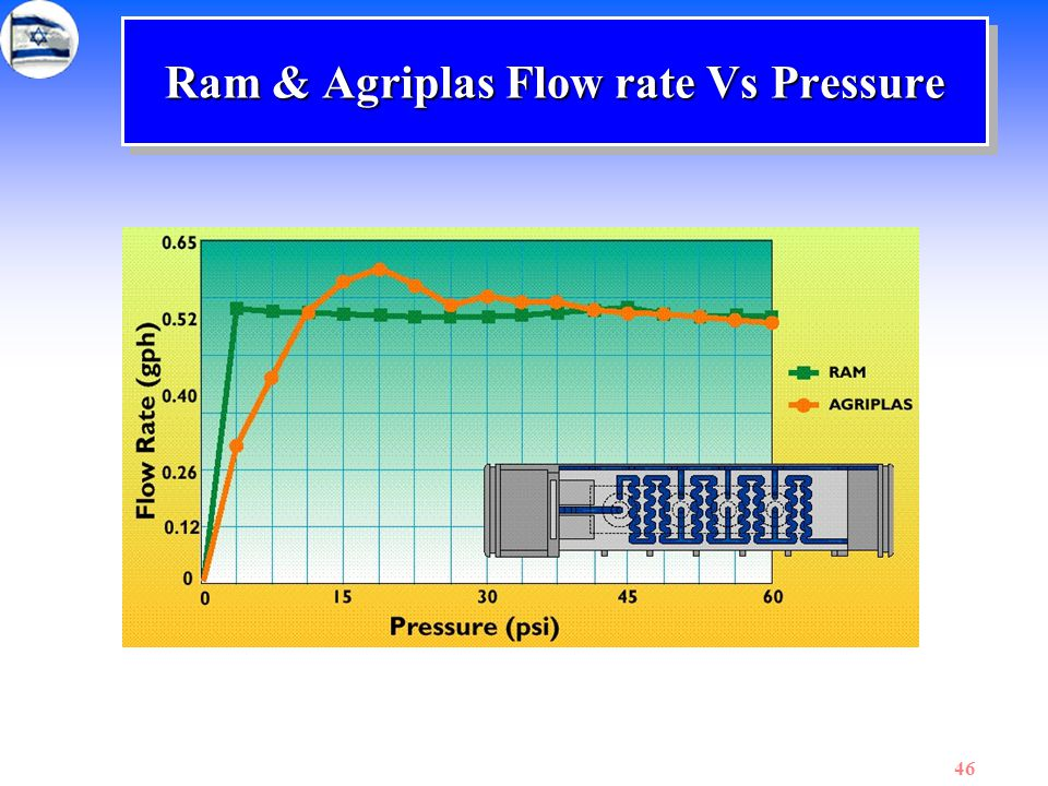 Ram & Agriplas Flow rate Vs Pressure
