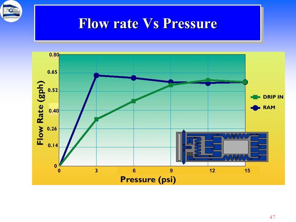 Flow rate Vs Pressure