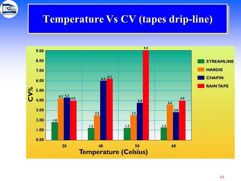 Temperature Vs CV (tapes drip-line)